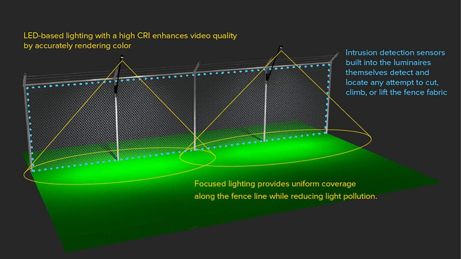Render of Senstar LM100 hybrid perimeter intrusion detection and intelligent lighting system detailing key functions